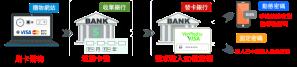 線上刷卡換現金,3d驗證流程