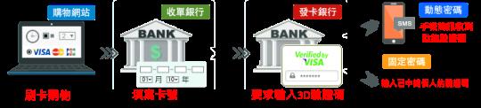 線上刷卡換現金,3D驗證有保障